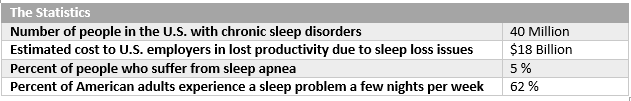 Source:National Sleep Foundation, 2012